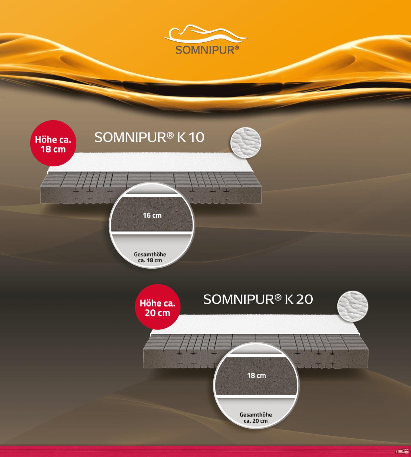 Somnipur K10 & Somnipur K20